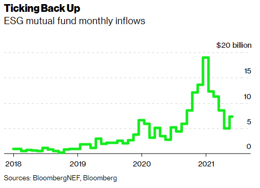 Bloomberg Mutual Fund ESG