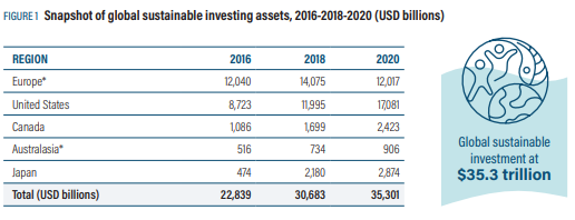 Sustainable Investing Assets 2016 2020